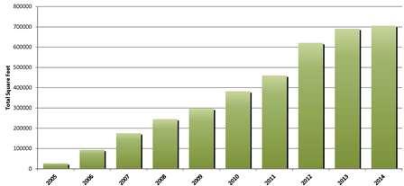 Chart-smallLEEDCertifiedBuildings