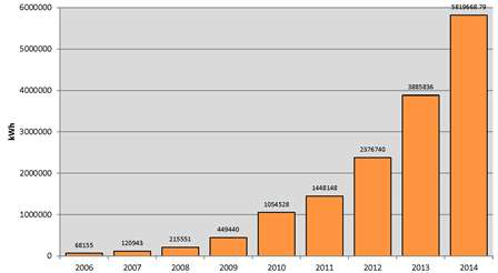 Chart-smallSolarPhotovoltaicEnergy