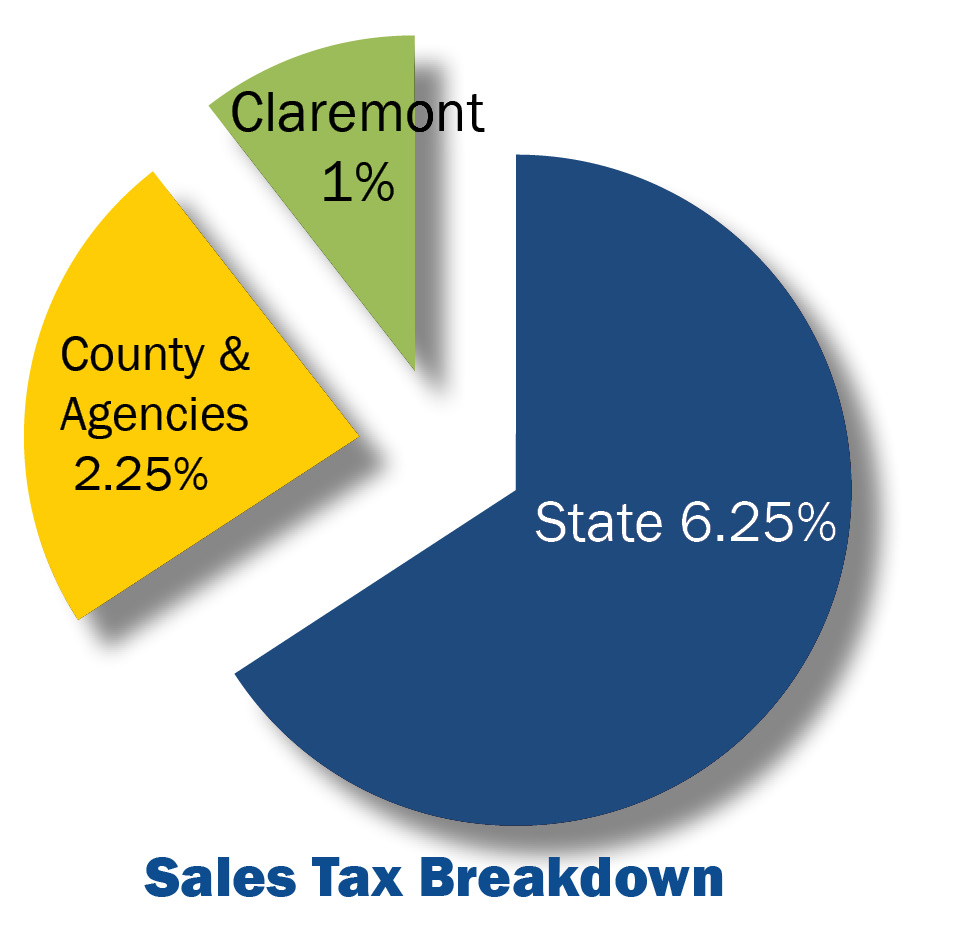 Sales Tax breakdown chart