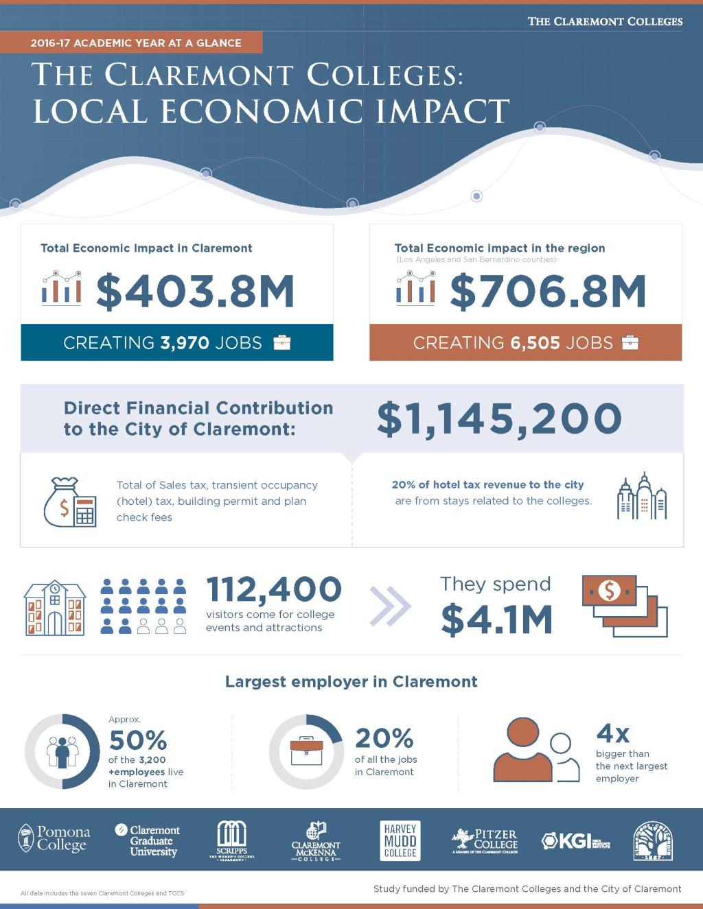 Economic Impact Report infographic Final (2)